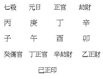 时支申_男女命日元搭配 子线八字环绑法图解2;