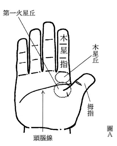 如果木星丘人再配合上述四种手相特徵的话